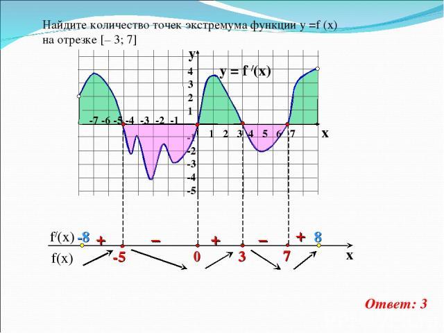 y = f /(x)  4 3 2 1 -1 -2 -3 -4 -5 y x + – – + + Найдите количество точек экстремума функции у =f (x) на отрезке [– 3; 7] Ответ: 3 1 2 3 4 5 6 7 -7 -6 -5 -4 -3 -2 -1 -8 8