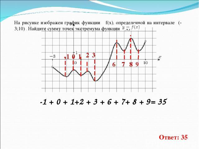 На рисунке изображен график функции f(x), определенной на интервале (-3;10) . Найдите сумму точек экстремума функции f(x) . -1 0 1 3 6 7 8 9 -1 + 0 + 1+2 + 3 + 6 + 7+ 8 + 9= 35 Ответ: 35 2