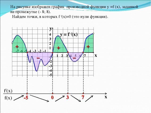 На рисунке изображен график производной функции у =f (x), заданной на промежутке (- 8; 8). y = f /(x)  1 2 3 4 5 6 7 -7 -6 -5 -4 -3 -2 -1 4 3 2 1 -1 -2 -3 -4 -5 y x Найдем точки, в которых f /(x)=0 (это нули функции). + – – + +