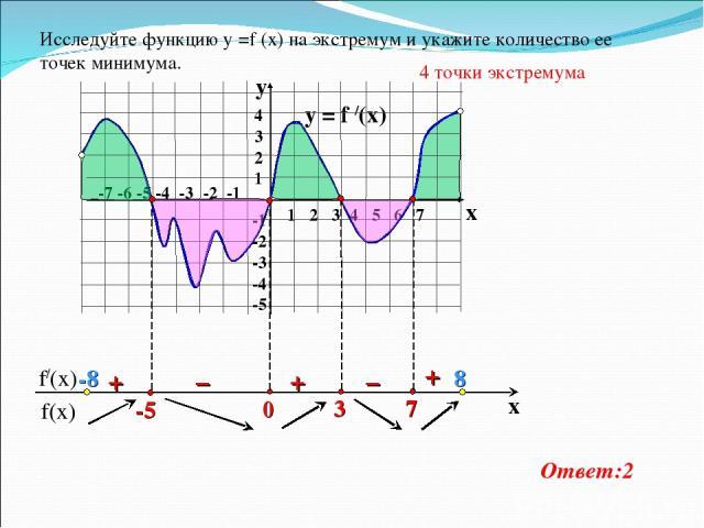 y = f /(x)  1 2 3 4 5 6 7 -7 -6 -5 -4 -3 -2 -1 4 3 2 1 -1 -2 -3 -4 -5 y x + – – + + Исследуйте функцию у =f (x) на экстремум и укажите количество ее точек минимума. 4 точки экстремума Ответ:2 -8 8