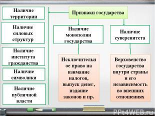 Признаки государства Наличие территории Наличие публичной власти Наличие силовых