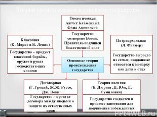 Теории происхождения и сущности государства Основные теории происхождения госуда