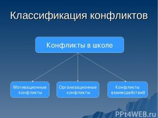 Классификация конфликтов Конфликты в школе Мотивационные конфликты Организационн