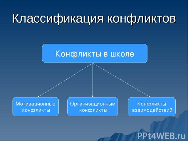 Классификация конфликтов Конфликты в школе Мотивационные конфликты Организационные конфликты Конфликты взаимодействий