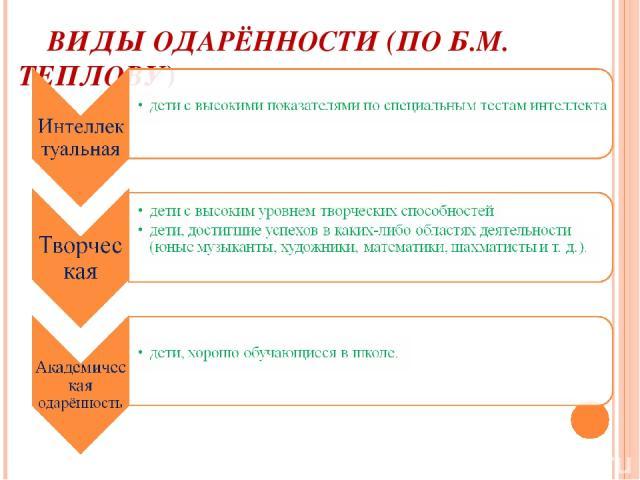 ВИДЫ ОДАРЁННОСТИ (ПО Б.М. ТЕПЛОВУ)