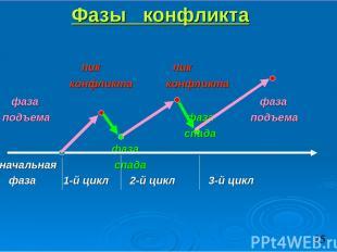 Фазы конфликта пик пик конфликта конфликта фаза фаза подъема фаза подъема спада