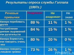 Результаты опроса службы Гэллапа (1997г.) Речевые привычки Раздражает Не раздраж