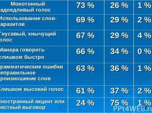 Монотонный надоедливый голос 73 % 26 % 1 % Использование слов-паразитов 69 % 29