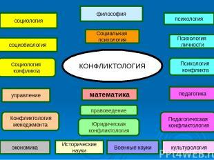 Социальная психология философия психология Психология личности социология социоб