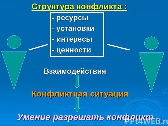Структура конфликта : - ресурсы - установки - интересы - ценности Взаимодействия Конфликтная ситуация Умение разрешать конфликт