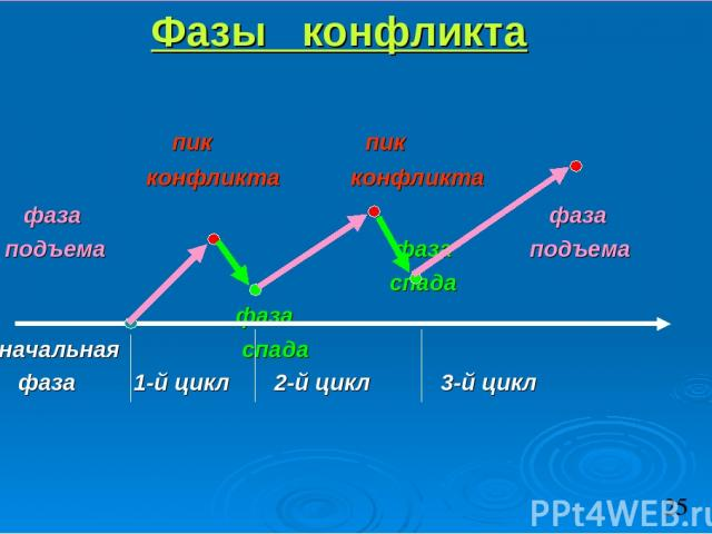 Фазы конфликта пик пик конфликта конфликта фаза фаза подъема фаза подъема спада фаза начальная спада фаза 1-й цикл 2-й цикл 3-й цикл