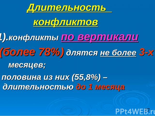 Длительность конфликтов 1).конфликты по вертикали (более 78%) длятся не более 3-х месяцев; половина из них (55,8%) – длительностью до 1 месяца