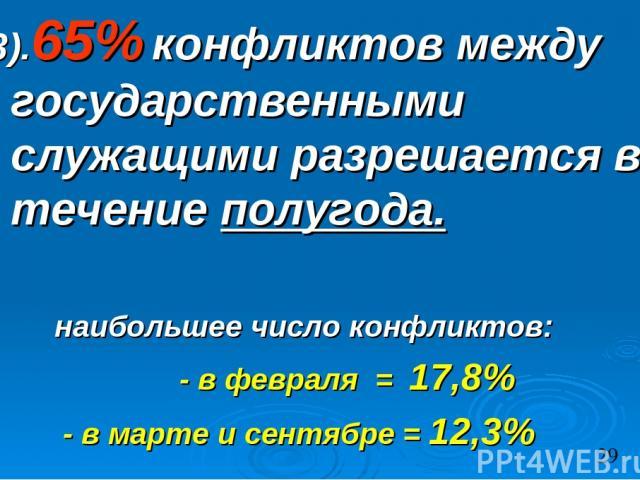 3).65% конфликтов между государственными служащими разрешается в течение полугода. наибольшее число конфликтов: - в февраля = 17,8% - в марте и сентябре = 12,3%
