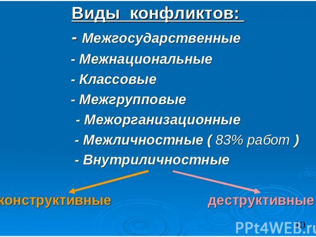 Виды конфликтов: - Межгосударственные - Межнациональные - Классовые - Межгрупповые - Межорганизационные - Межличностные ( 83% работ ) - Внутриличностные конструктивные деструктивные