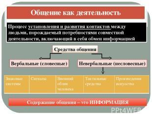 Общение как деятельность Процесс установления и развития контактов между людьми,