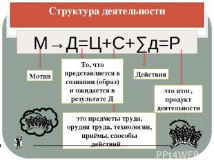 Структура деятельности М→Д=Ц+С+∑д=Р Мотив То, что представляется в сознании (обр