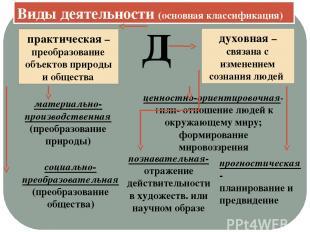 Виды деятельности (основная классификация) Д практическая –преобразование объект