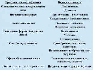 Критерии для классификации Виды деятельности Отношение человека к окружающему ми