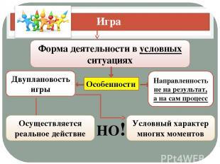 Игра Форма деятельности в условных ситуациях Особенности Двуплановость игры Напр