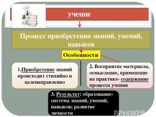 учение Процесс приобретения знаний, умений, навыков Особенности 1.Приобретение з