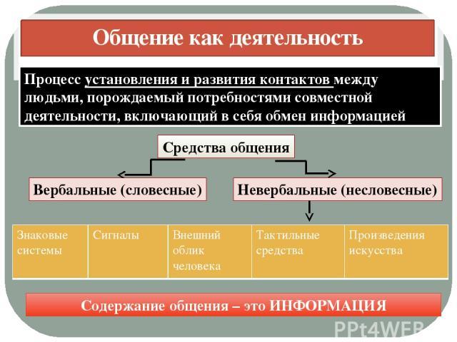 Общение как деятельность Процесс установления и развития контактов между людьми, порождаемый потребностями совместной деятельности, включающий в себя обмен информацией Средства общения Невербальные (несловесные) Вербальные (словесные) Содержание общ…