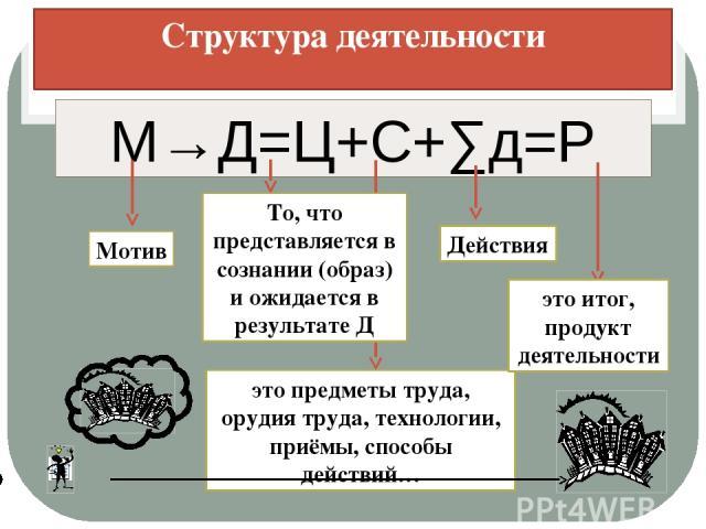 Структура деятельности М→Д=Ц+С+∑д=Р Мотив То, что представляется в сознании (образ) и ожидается в результате Д это предметы труда, орудия труда, технологии, приёмы, способы действий… Действия это итог, продукт деятельности