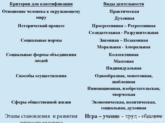 Критерии для классификации Виды деятельности Отношение человека к окружающему миру Практическая Духовная Исторический процесс Прогрессивная – Регрессивная Созидательная - Разрушительная Социальные нормы Законная – Незаконная Моральная - Аморальная С…