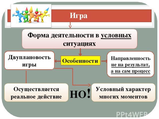 Игра Форма деятельности в условных ситуациях Особенности Двуплановость игры Направленность не на результат, а на сам процесс Осуществляется реальное действие НО! Условный характер многих моментов
