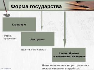 Форма государства Кто правит Как правит Каким образом организовано население Фор
