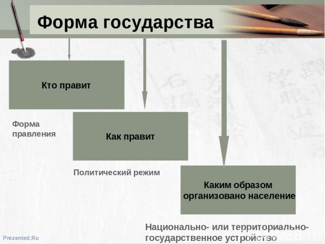 Форма государства Кто правит Как правит Каким образом организовано население Форма правления Политический режим Национально- или территориально- государственное устройство Prezented.Ru