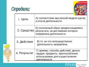 1. Цель 2. Средства 3. Действия 4. Результат Г) приемы, способы действий, деньги