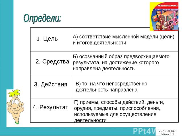 1. Цель 2. Средства 3. Действия 4. Результат Г) приемы, способы действий, деньги, орудия, предметы, приспособления, используемые для осуществления деятельности В) то, на что непосредственно деятельность направлена А) соответствие мысленной модели (ц…