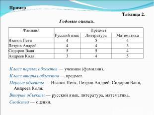 Пример Таблица 2. Годовые оценки. Класс первых объектов — ученики (фамилии). Кла