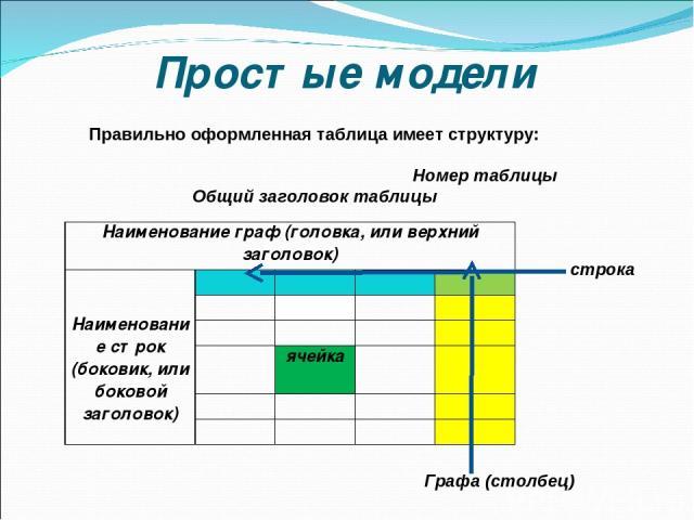 Простые модели Правильно оформленная таблица имеет структуру: Номер таблицы Общий заголовок таблицы Наименование граф (головка, или верхний заголовок) Наименование строк (боковик, или боковой заголовок) ячейка