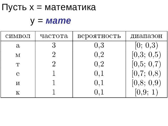 Пусть x = математика у = мате