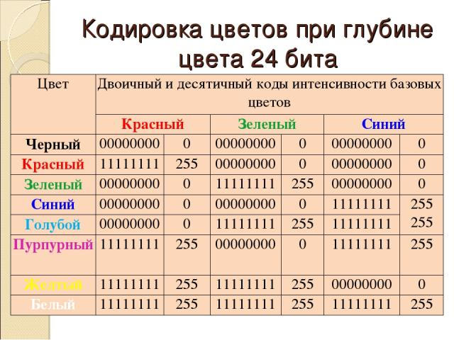 Кодировка цветов при глубине цвета 24 бита Цвет Двоичный и десятичный коды интенсивности базовых цветов Красный Зеленый Синий Черный 00000000 0 00000000 0 00000000 0 Красный 11111111 255 00000000 0 00000000 0 Зеленый 00000000 0 11111111 255 00000000…