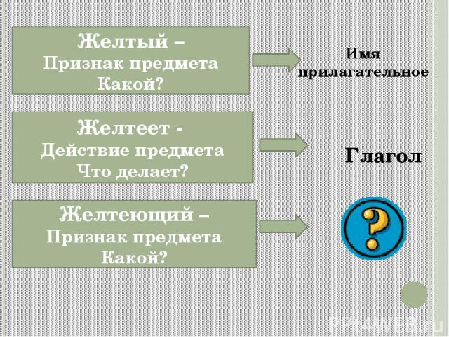 Желтый – Признак предмета Какой? Желтеет - Действие предмета Что делает? Желтеющий – Признак предмета Какой? Глагол Имя прилагательное
