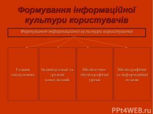 Формування інформаційної культури користувачів Формування інформаційної культури