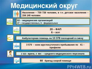 Медицинский округ №5 Население – 730 726 человек, в т.ч. детское население –156