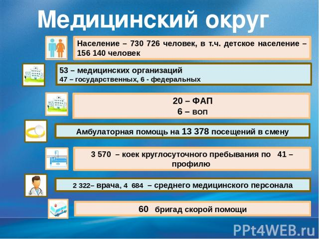 Медицинский округ №5 Население – 730 726 человек, в т.ч. детское население –156 140 человек 53 – медицинских организаций 47 – государственных, 6 - федеральных 3 570 – коек круглосуточного пребывания по 41 – профилю 2 322– врача, 4 684 – среднего мед…