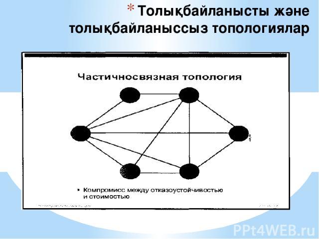 Толықбайланысты және толықбайланыссыз топологиялар