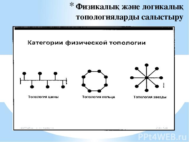 Физикалық және логикалық топологияларды салыстыру