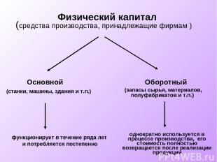 Физический капитал (средства производства, принадлежащие фирмам ) Основной Оборо