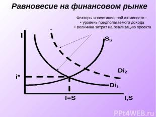 Равновесие на финансовом рынке Факторы инвестиционной активности : уровень предп