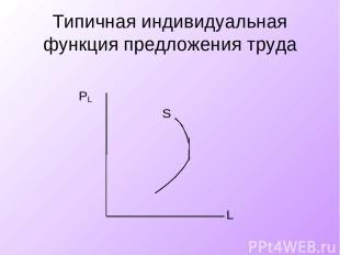 Типичная индивидуальная функция предложения труда