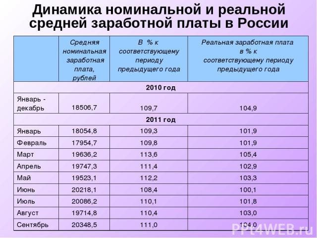 Динамика номинальной и реальной средней заработной платы в России