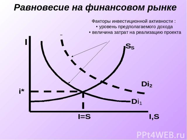 Равновесие на финансовом рынке Факторы инвестиционной активности : уровень предполагаемого дохода величина затрат на реализацию проекта