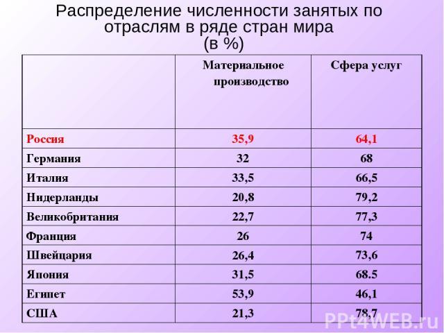 Распределение численности занятых по отраслям в ряде стран мира (в %)
