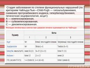 Стадия заболевания по степени функциональных нарушений (по критериям Чайльда-Пью
