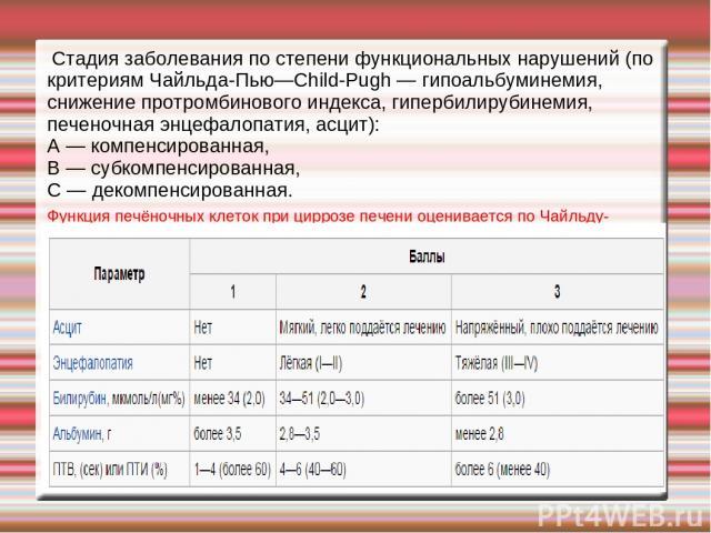 Стадия заболевания по степени функциональных нарушений (по критериям Чайльда-Пью—Child-Pugh — гипоальбуминемия, снижение протромбинового индекса, гипербилирубинемия, печеночная энцефалопатия, асцит): А — компенсированная, В — субкомпенсированная, С …